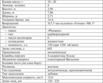 Средний танк Mk С