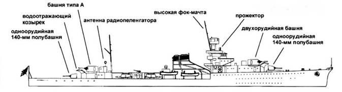 Крейсера типа «Нагара»
