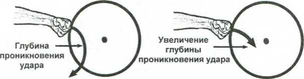 Рис. 1.28. Глубина проникновения секущих ударов