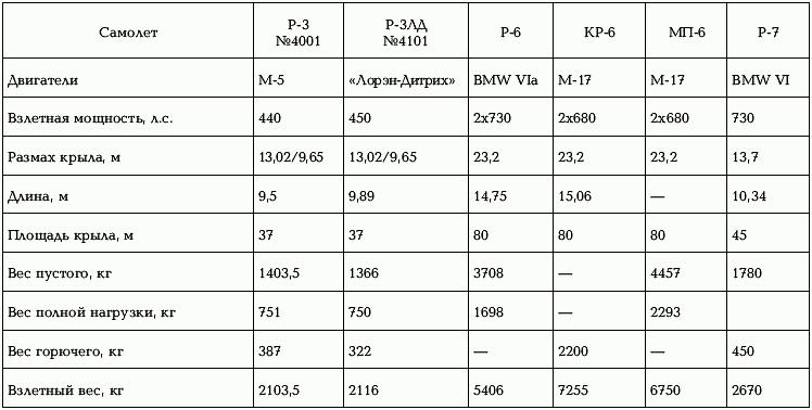 Разведчик АНТ-10 (Р-7)