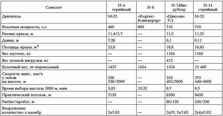 АНТ-46 (ДИ-8)