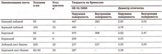 ХИМИЧЕСКИЕ СОСТАВЫ БРОНИ ПО ДАННЫМ ЦНИИ-48