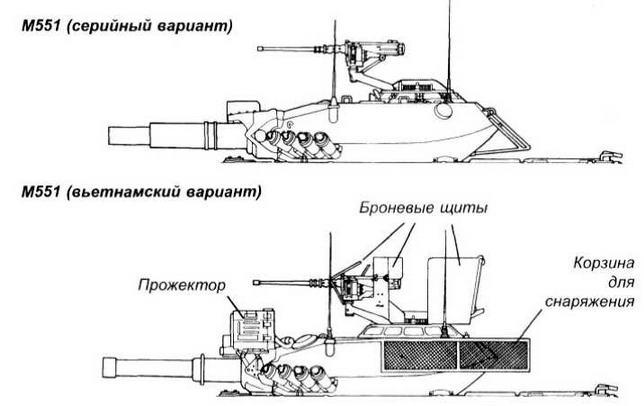 Войсковая модернизация