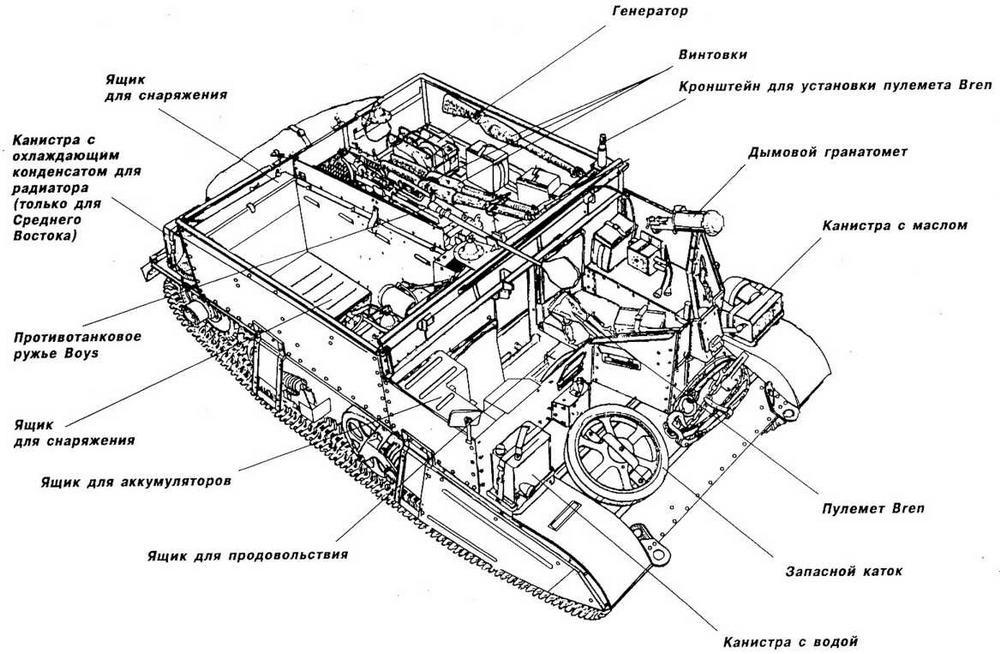 Размещение снаряжения и амуниции на бронетранспортере Universal Carrier Мк II