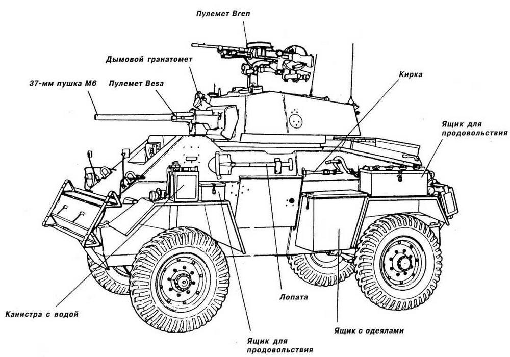 Размещение снаряжения и амуниции на бронеавтомобиле Humber Мк IV