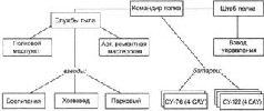 Схема организации САП РВГК по штату № 010/456 (СУ-76). 1943 г.