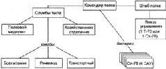 Схема организации САП РВГК по штату № 010/453 (СУ-122). 1943 г.