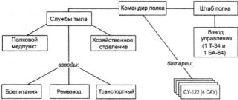 Организация тяжелого САП РВГК по штату № 08/218. 1943 г.