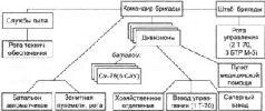 Схема организации средней самоходно-артиллерийской бригады РВГК по штатам №№ 010/500, 010/504-010/506, 010/526, 010/527 (СУ-100) 1944 г.