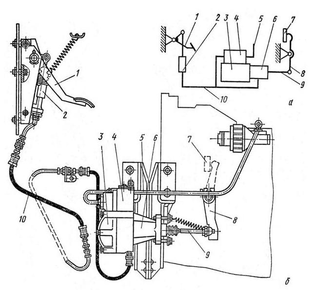 3.3.2 Гидравлический привод выключения сцепления с пневмогидроусилителем