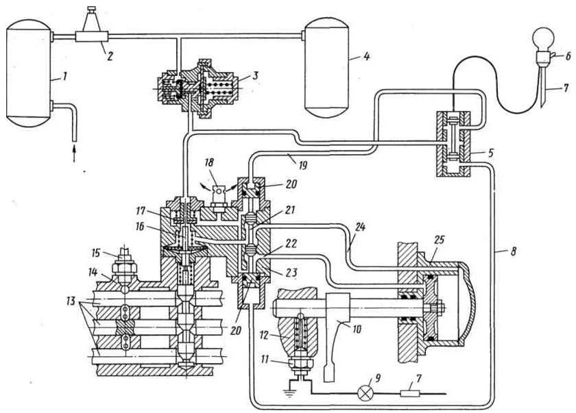 3.4.5 Коробка передач автомобилей МАЗ