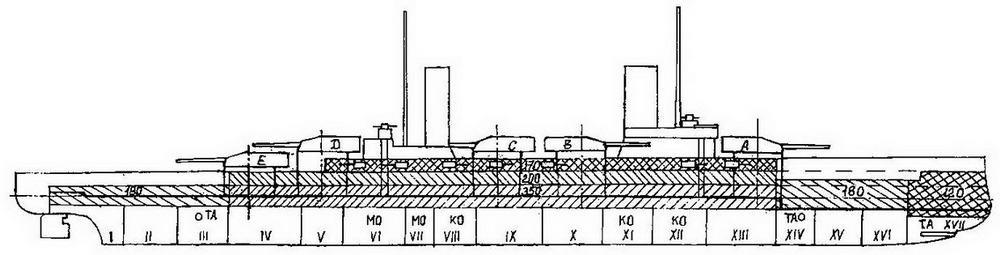 """Линейные корабли типа """"Кайзер"""" (Продольный разрез с указанием бронирования и водонепроницаемых отсеков)"""