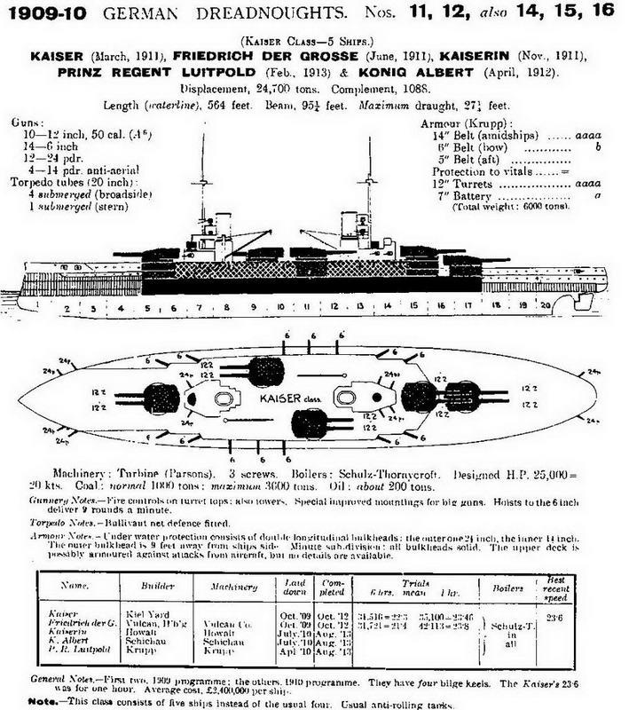 """Линейные корабли типа """"Кайзер"""". (Сведения о кораблях, опубликованные в английском справочнике """"JANE'S FIGHTING SHIPS"""". 1914.)"""