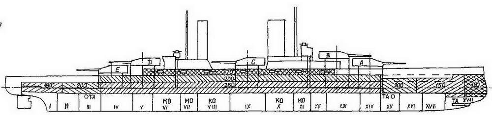 """Линейные корабли типа """"Кениг"""" (Продольный разрез с указанием бронирования и водонепроницаемых отсеков)"""