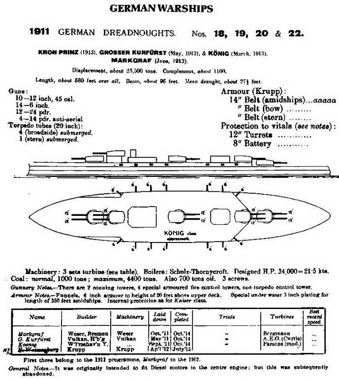"""Линейные корабли типа """"Кениг"""". (Сведения о кораблях, опубликованные в английском справочнике """"JANE'S FIGHTING SHIPS"""". 1914.)"""