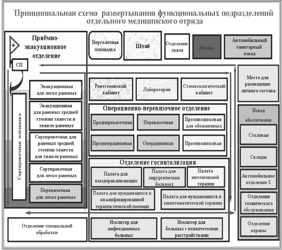 13.2. Порядок развёртывания омедо. Требования, предъявляемые к выбору площадки и подготовка её для <a href='https://sanitarywork.ru/text/razdel-i-slesarno-zagotovitelnie-operatsii/13-razvertivanie-zenkerovanie-i-zenkovanie' target='_blank' rel='external'>развертывания</a> подразделений отряда