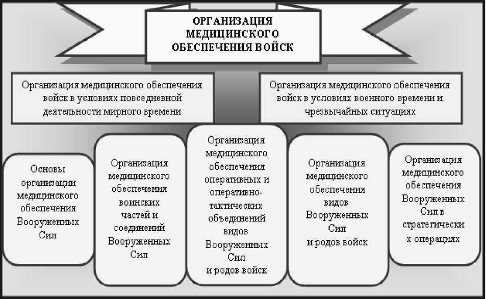 Организация медицинского обеспечения войск, ее становление, развитие и содержание