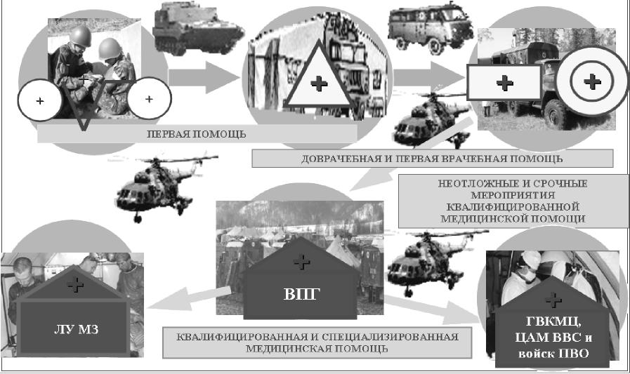 Сущность современной системы лечебно-эвакуационных мероприятий