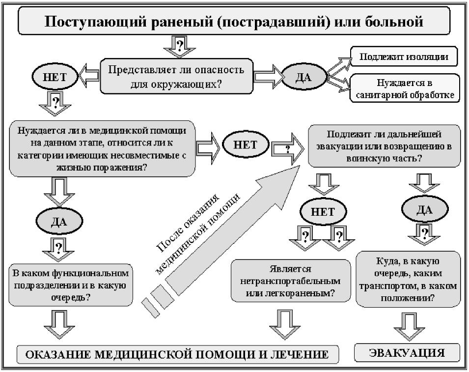 Организация медицинской сортировки раненых и больных на этапах <a href='https://med-tutorial.ru/m-lib/b/book/2627530545/32' target='_blank' rel='external'>медицинской эвакуации</a>