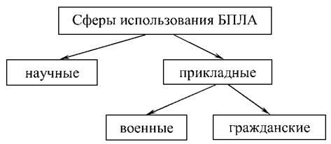 Рис. 1.79. Укрупненное представление сфер применения БПЛА