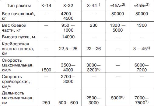 Примечания. 1. Ракета с двигателем Сорокина и инерциальной навигационной системой. 2. Баллистическая ракета с подвижным стартом. 3. Гиперзвуковая планирующая ракета с подвижным стартом. 4.Над целью 5. На высоте 20–24км. 6. С боевой частью весом 1300кг. С 5000-килограммовой боевой частью – 2500км. 7. С перспективным топливом дальность возрастала до 8000–8500км.