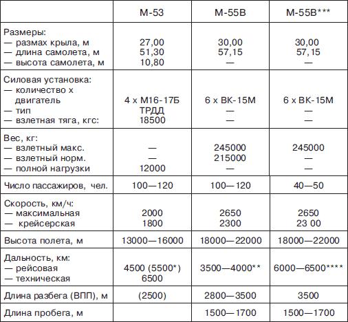 * В перегрузочном варианте при G<sub>ком.</sub> = 5000кг с резервом дальности 1000км.
