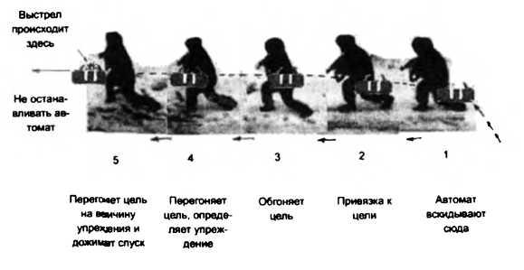 Схема 15. Поводка автомата с постепенным обгоном цели. После выстрела (очереди) поводка оружия не прекращается