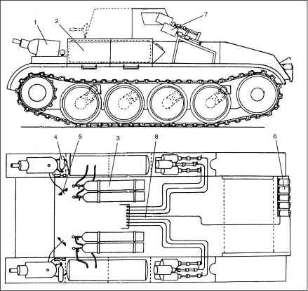 Схема размещения аппаратуры огнеметания на танке Flammpanzer II: 1 — башенка с огнеметом; 2 — бак с огнесмесью; 3 — баллоны с жидким азотом; 4 — баллон с ацетиленом; 5 — панель управления огнеметом; 6 — прибор дымопуска; 7 — дымовые гранатометы; 8 — система электрозапала дымовых гранатометов и прибора дымопуска.