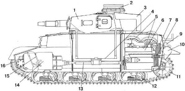 Компоновка танка Pz.IV: 1 — башня; 2 — командирская башенка; 3 — ящик для снаряжения; 4 — вращающийся полик боевого отделения; 5 — вентиляторы; 6 — двигатель; 7 — шкив привода вентиляторов; 8 — выхлопной коллектор; 9 — глушитель двигателя поворота башни; 10 — глушитель; 11 — направляющее колесо; 12— тележка подвески; 13 — карданный вал; 14 — коробка передач; 15 — кулиса переключения передач; 16 — ведущее колесо.