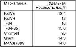 Значения удельной мощности средних танков