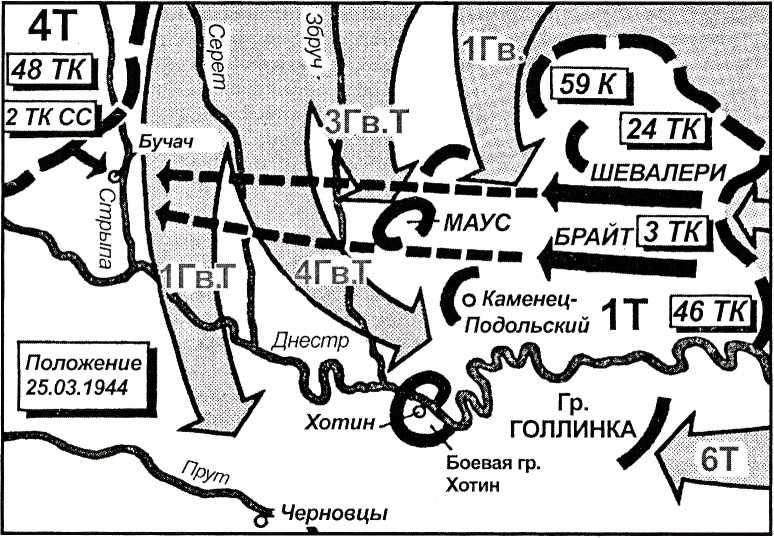 Карта 45. Маршал Жуков ожидал, что 1-я танковая армия будет прорываться в южном направлении, через Днестр. Поэтому он перебросил свои основные силы па юг, чтобы там перехватить Хубе. Однако немецкий корпус ударил в западном направлении.Жуков слишком поздно осознал свою ошибку.