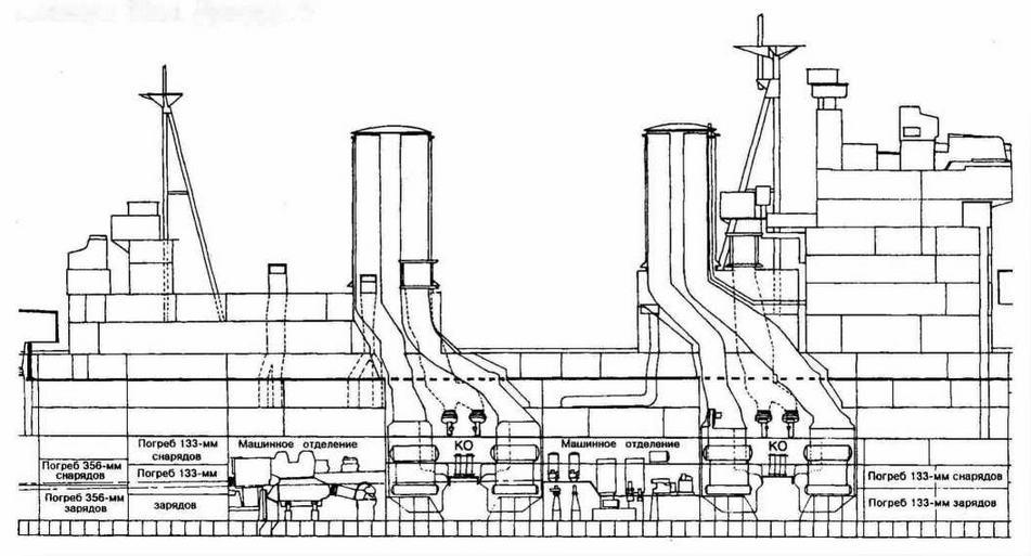 """Схема размещения котельных и машинных отделений линкора """"Кинг Джордж V"""""""