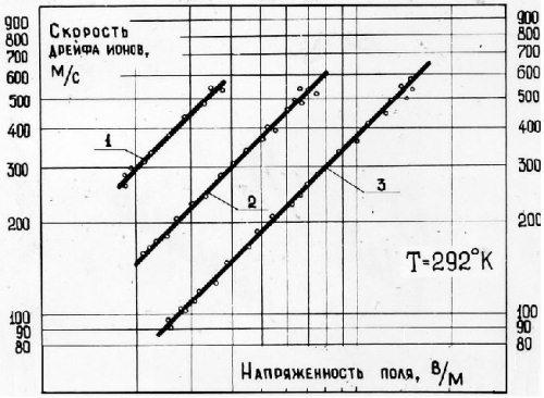 4.2 Дрейфовая трубка: электроны в ней не дрейфуют