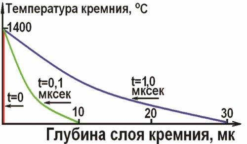 5.12    Поражающее