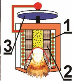 5.18 Совещание в ГРАУ. «Торсионы» и «доверители». Новые идеи и новые спектрометры. В ударно-волновом излучателе все «округляется»