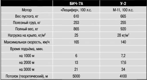 Сравнение характеристик самолётов БИЧ-7 А и У-2.
