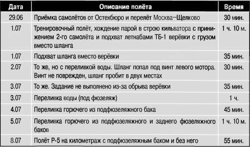 Дневник испытаний по переливу топлива с Р-5на ТБ-1.