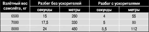 Результаты государственных испытаний стартовых ускорителей на ТБ-1.