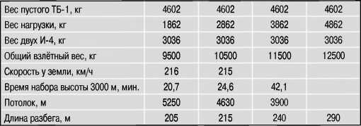 Характеристики «Звена-1» по результатам государственных испытаний.