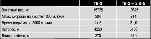 Характеристики ТБ-3 и «Звена-2».