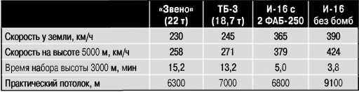 Лётные данные «Звена-СПБ» и входящих в него самолётов.