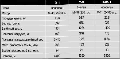Сравнительные данные самолётов Э-1, У-3 и КАИ-1.