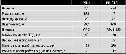 Характеристики ракетопланов РП-1и РП-318-1.