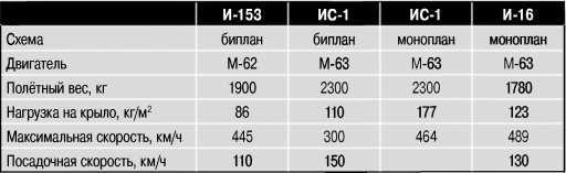 Характеристики самолётовИС-1, И-153 и И-16.