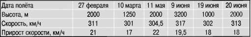 Результаты испытаний самолета И-15 бис ДМ-2.