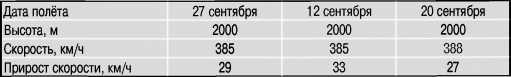 Результаты испытаний самолёта И-153 ДМ-2.