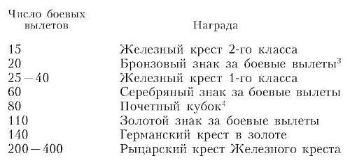 Приложение 1 ЗАМЕЧАНИЯ О НАГРАДАХ НЕМЕЦКИХ ЛЕТЧИКОВ