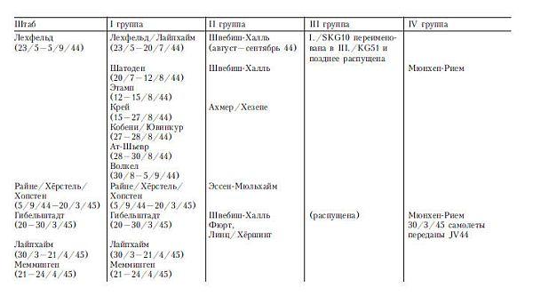 Приложение 2 АЭРОДРОМЫ БАЗИРОВАНИЯ 51-й БОМБАРДИРОВОЧНОЙ ЭСКАДРЫ «ЭДЕЛЬВЕЙС» (с 1 ареля 1937 года)