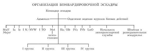 Приложение 3 ОРГАНИЗАЦИЯ БОМБАРДИРОВОЧНОЙ ЭСКАДРЫ