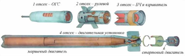 Рис.17. Отсеки ракеты